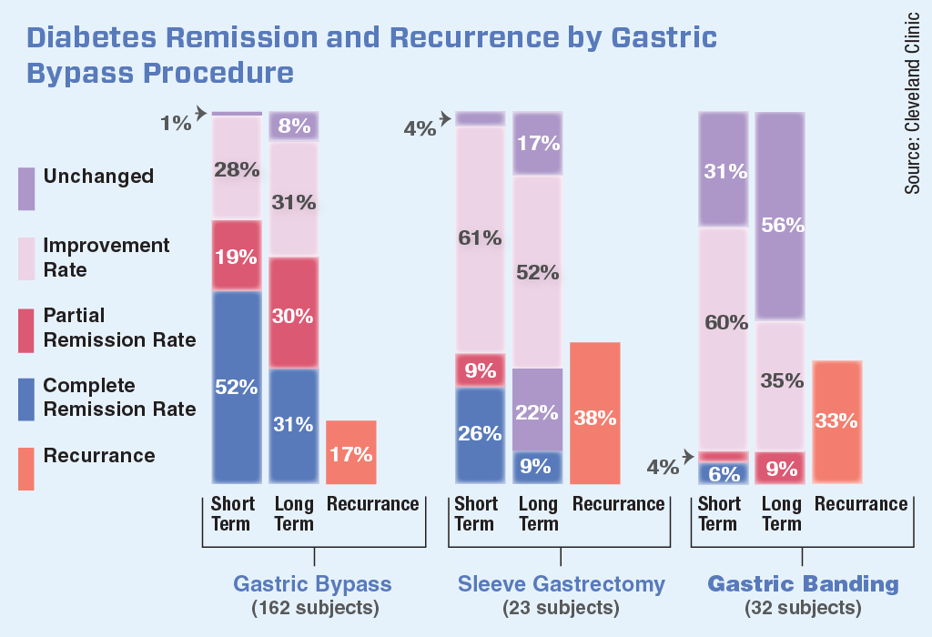 O20_Remission by Type