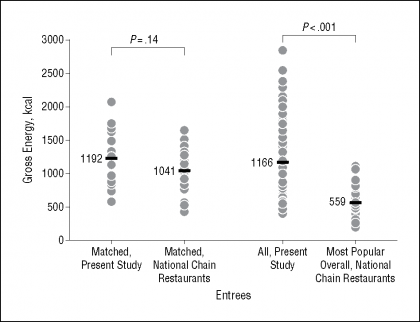 The Energy Content of Restaurant Foods Without Stated Calorie InformationEnergy  …