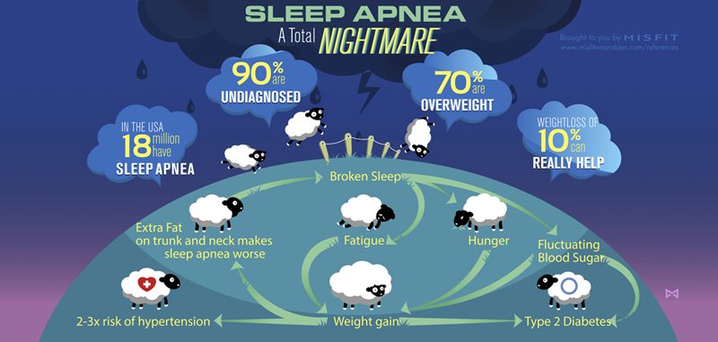 039_sleep_apnea_infographic