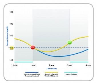067_Medtronic_threshold_suspend_graph