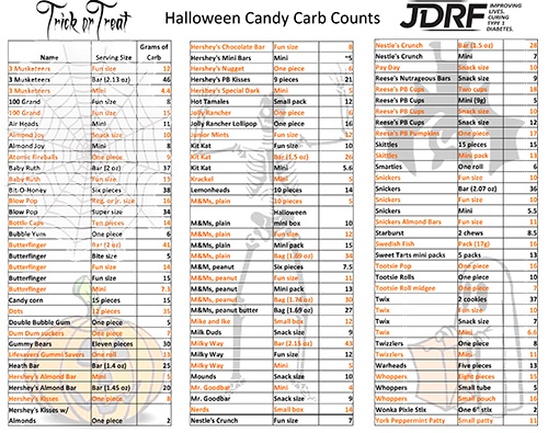 Here s the carb count of the top halloween candy insulin nation