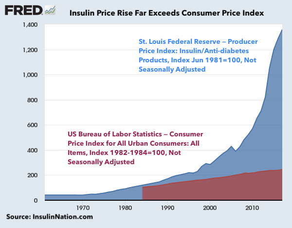 Image result for insulin cost rise