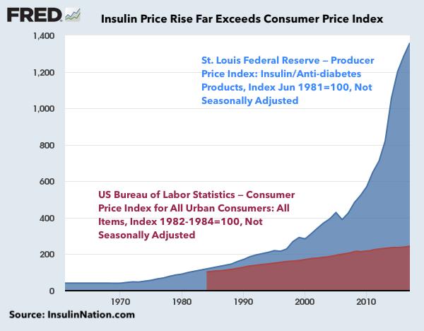 Insulin Price Rise exceeds Consumer Price Index by 7:1 Ratio